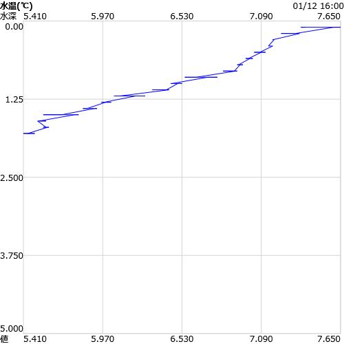 水温の鉛直グラフ