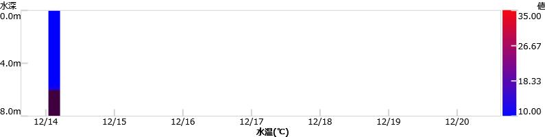 最新1週間の水温グラフ