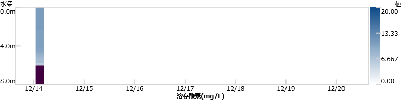 最新1週間の塩分グラフ
