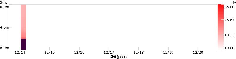 最新1週間の溶存酸素グラフ