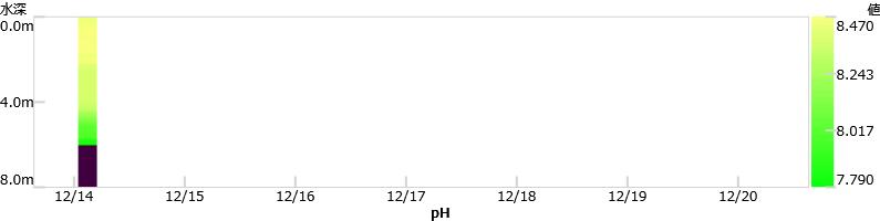 最新1週間のクロロフィルaグラフ