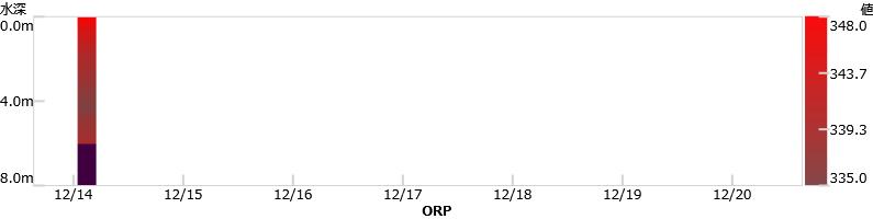 最新1週間のpHグラフ