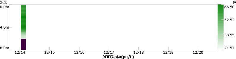 最新1週間の酸化還元電位グラフ