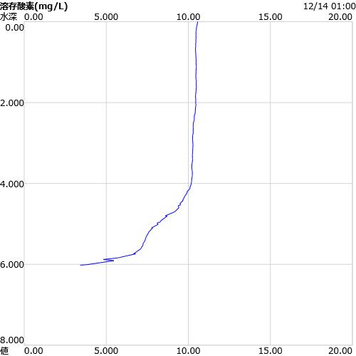 塩分の鉛直グラフ