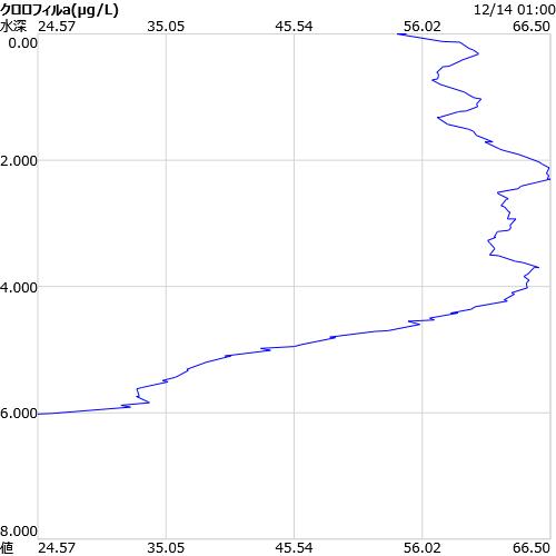 酸化還元電位の鉛直グラフ